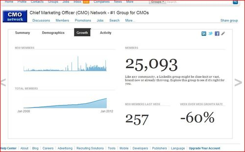 CMO network growth