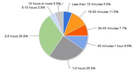 Time conn chart