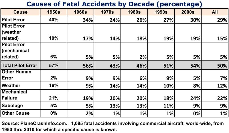 Plane accidents copy