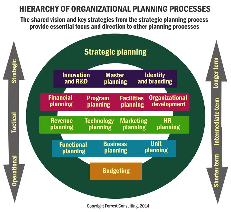 Hhierarchy of planning process - for DC - chart