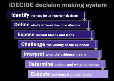 IDECIDE overview